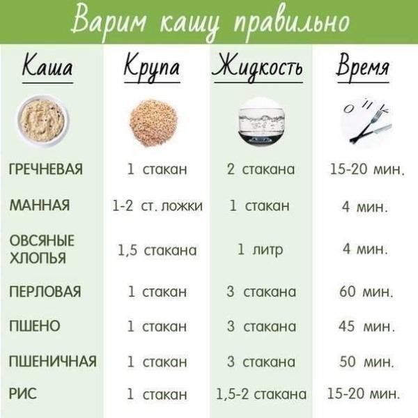 Соотношение крупы и воды при варке каш: гречка, перловка, рис, пшеничная, булгур, кукурузная