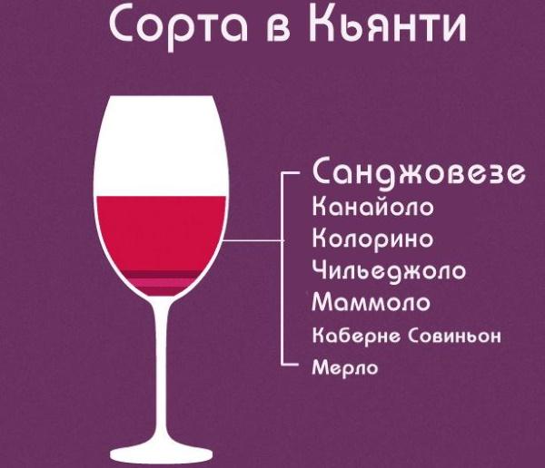 Кьянти (Chianti) напиток, вино, шампанское. Что это такое